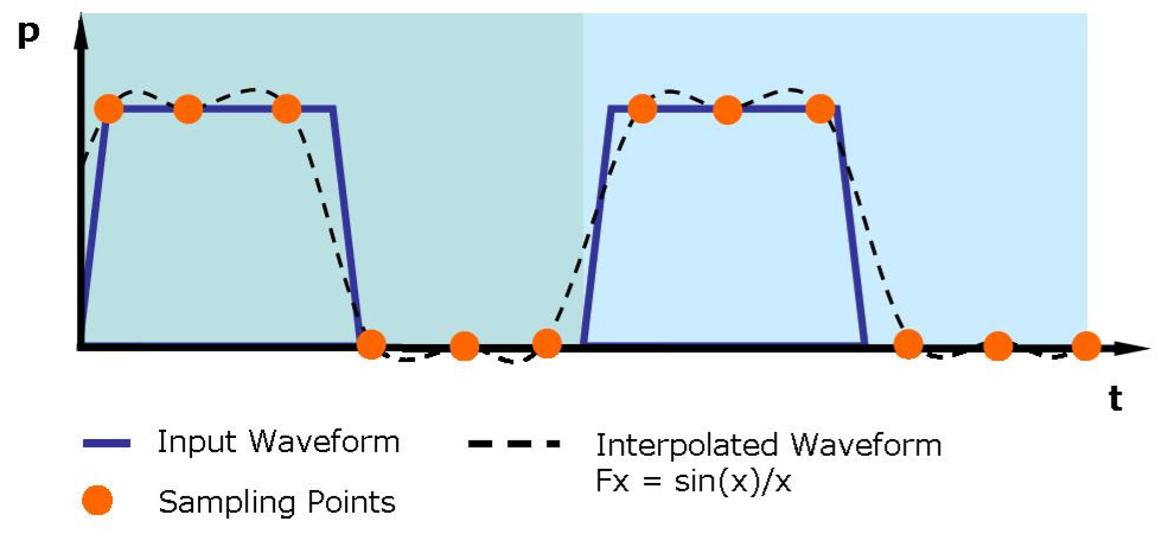 Mierniki mocy RF w pomiarach sygnałów szybkozmiennych